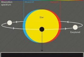 Una simulazione della missione Kepler