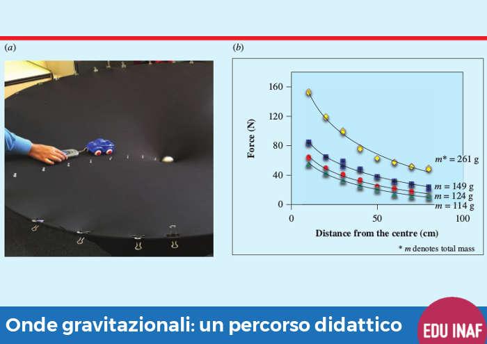onde_gravitazionali_didattica_evidenza