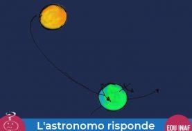 La rotazione dei pianeti