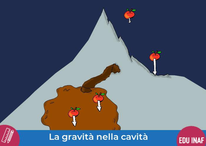 gravita_uniforme_evidenza
