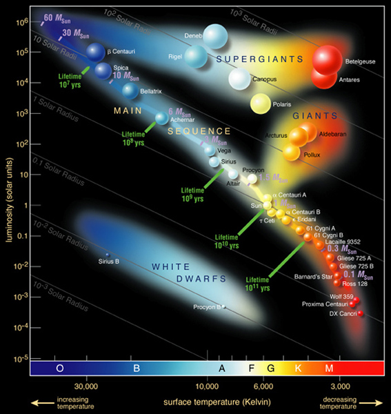Hertzsprung-Russell-diagram-annotated