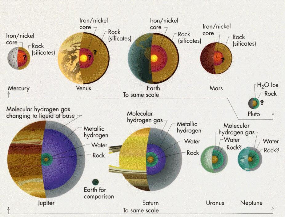 struttura_pianeti
