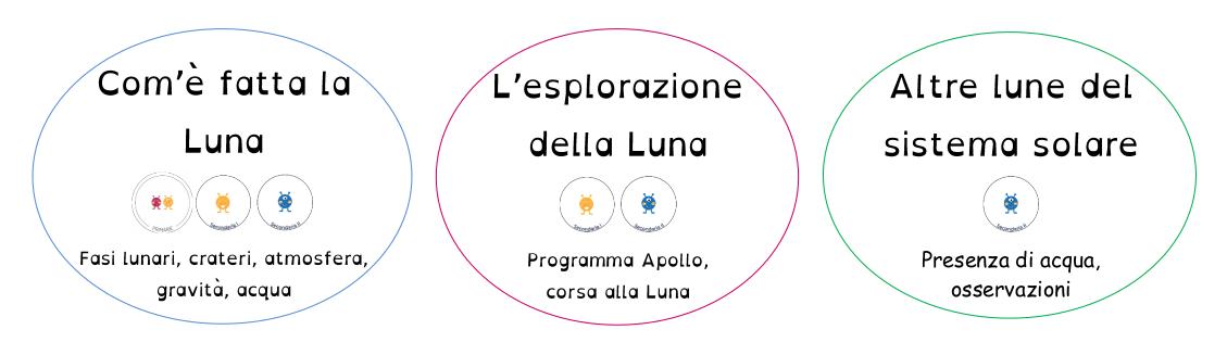 schema_percorso_didattico_Luna_EduINAF_easyreading