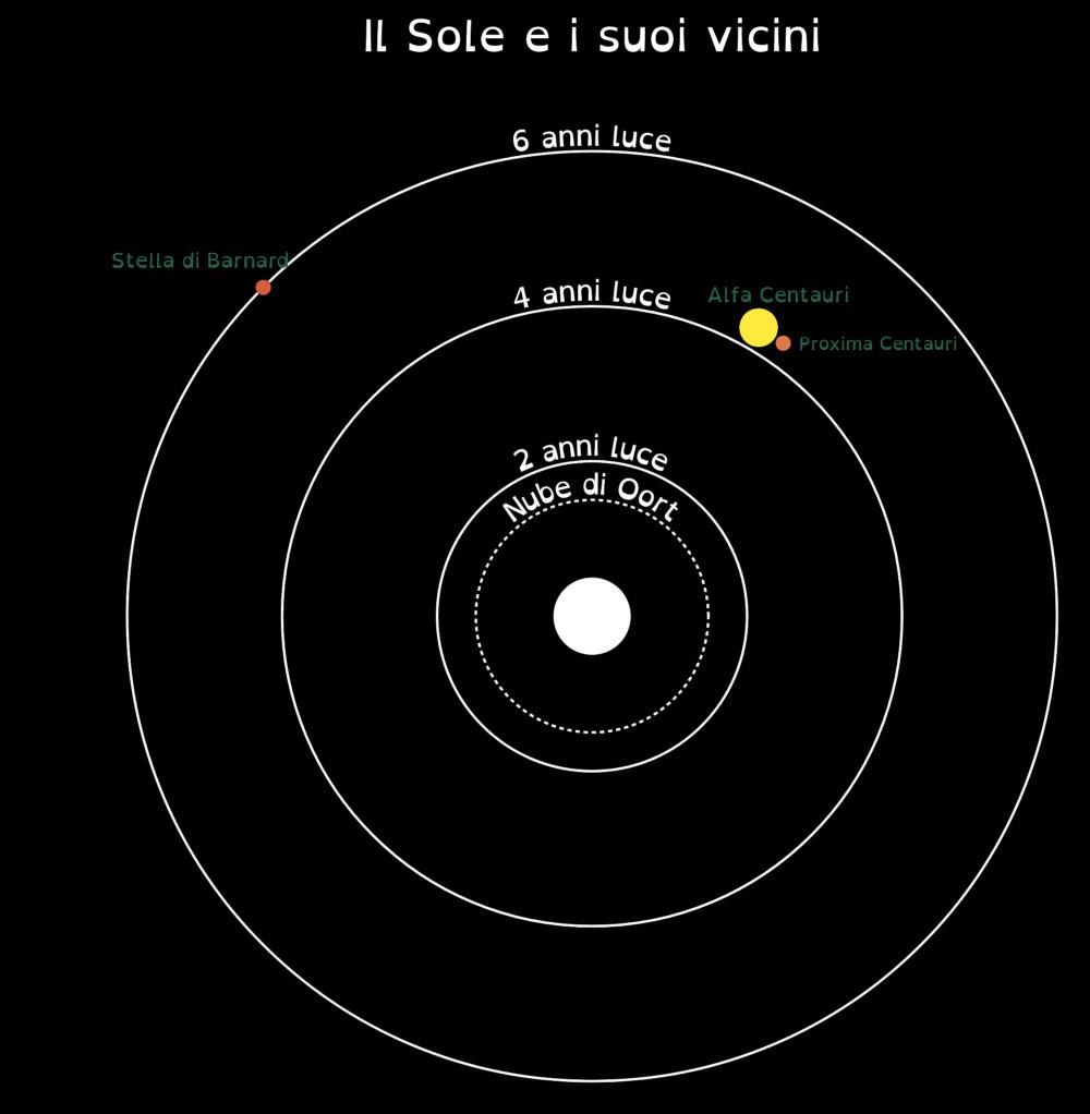 vicini_sole