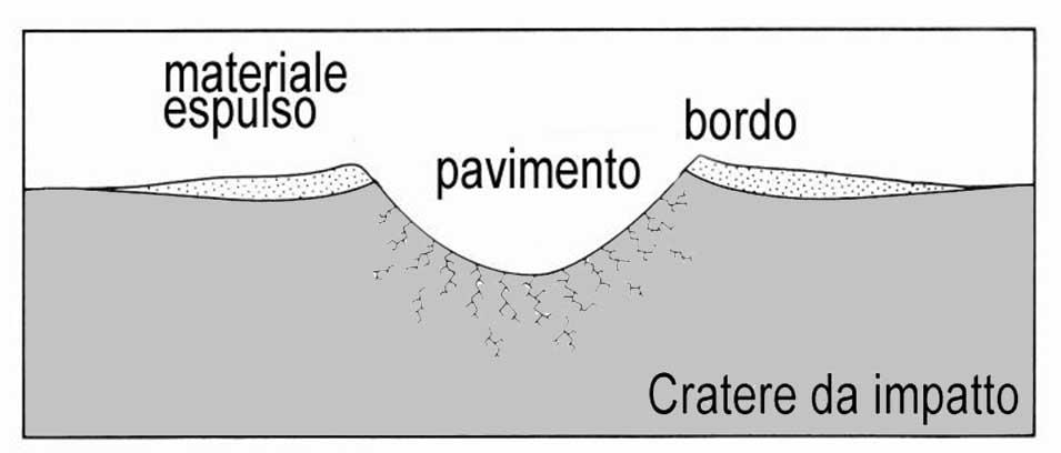 Cratereimpatto