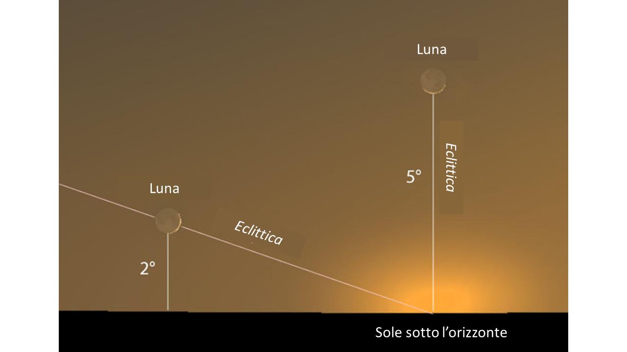 Eclittica e Luna