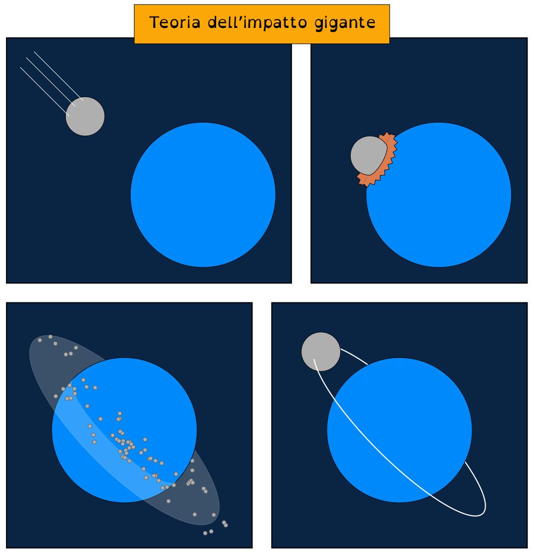 teoria_impatto_gigante