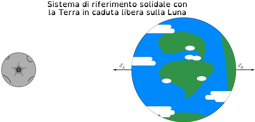 terra-luna-sistema_terra