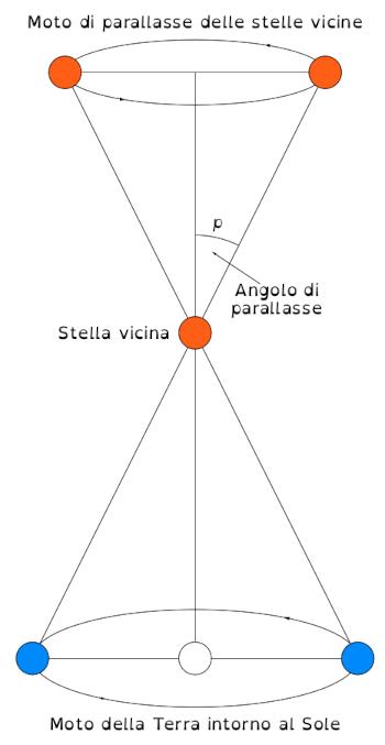 moto_parallasse