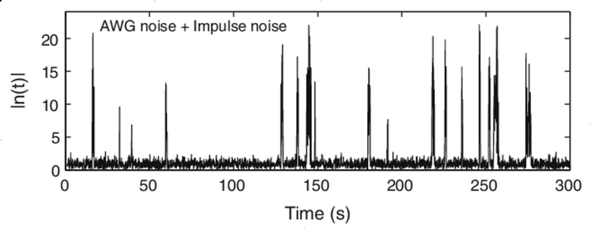 Spettro di una osservazione radio: presente il rumore e varie interferenze