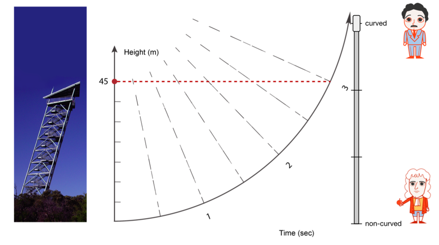 interactive-warped-time-model